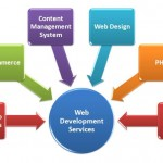 How Website Development Company Can Help You?