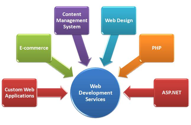 Web-Development_new
