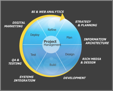 Web-Development-Lifecycle