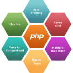 PHP is a Preferred Language for Enterprise Application – The justification