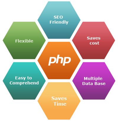 PHP Web Development Services