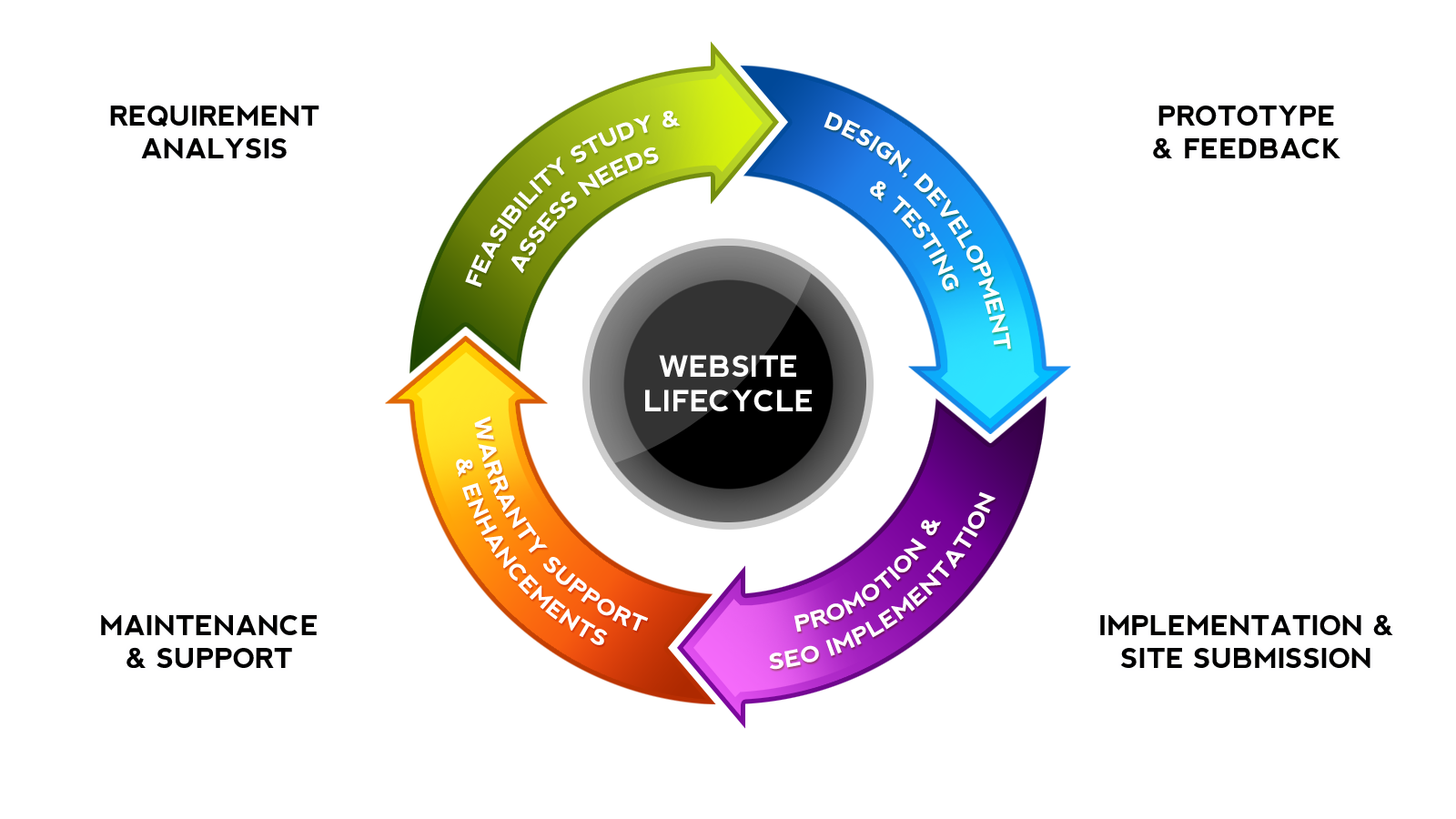 Web Design Life Cycle