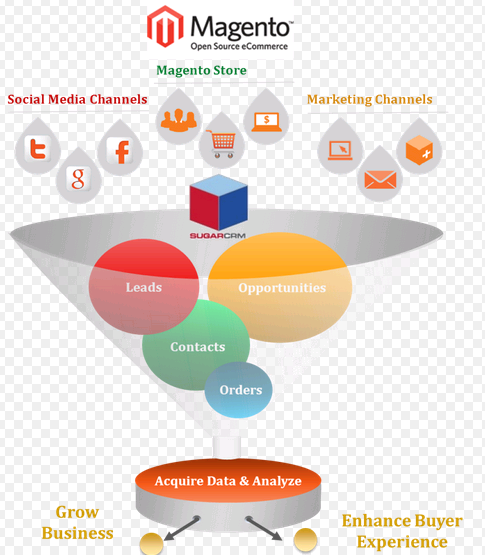 Social Media and Marketing Channels for Magento