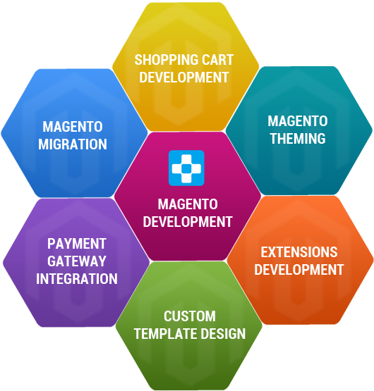 magento development with php sample chapter By hiring aitoc, you get the best value for your magento development budget dedicated manager an assigned manager will report to you on a day-to-day basis with a detailed description of what has been done.