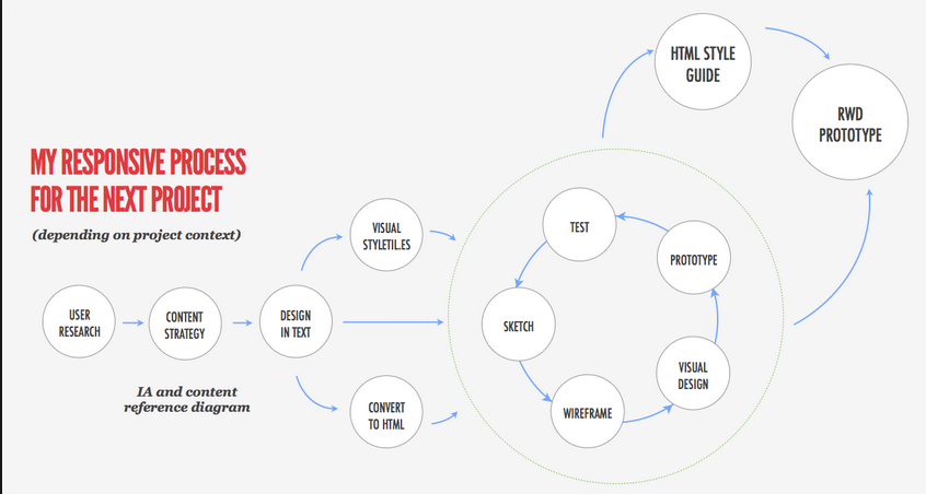 Responsive Web Design Process