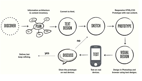 Responsive Web Design Workflow