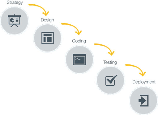 Steps to Implement Responsive Web Design