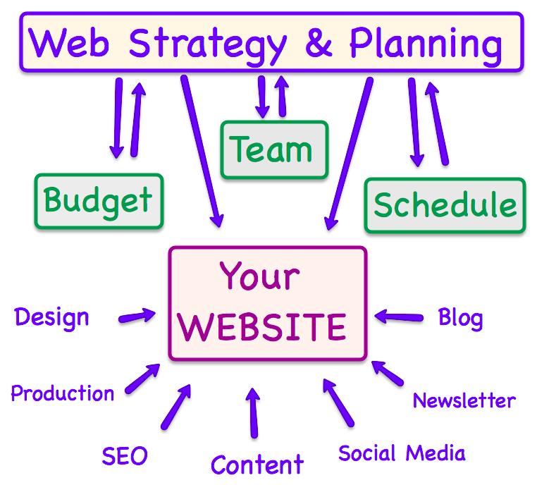 Web Strategy and Planning