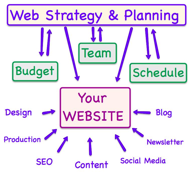 Web Strategy & Planning