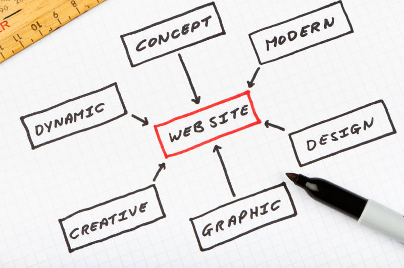Website Design Purpose