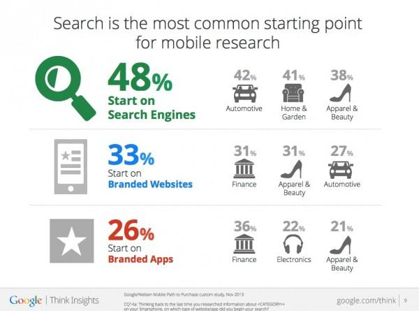 Search is the most common starting point for mobile research