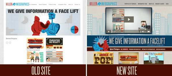 The cost of redesigning vs. making a new website