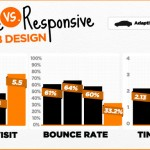 Getting Web Designing Right – Responsive vs. Adaptive