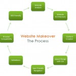 The Complete Solution For Website Redesign Process