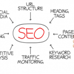 Top 5 facts to do with SEO trending in 2014