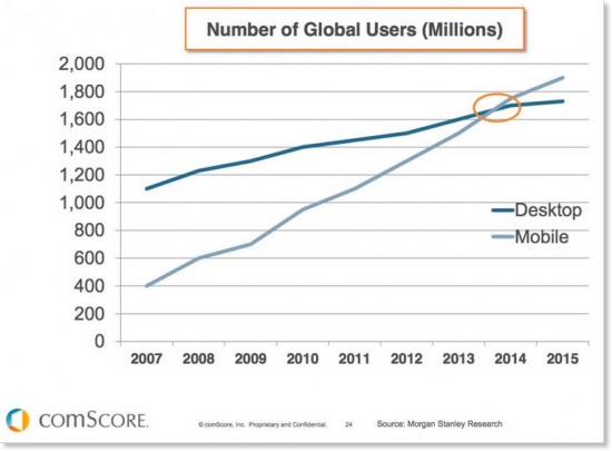 Mobile vs Desktop global users