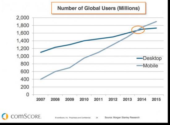 Mobile vs Desktop global users