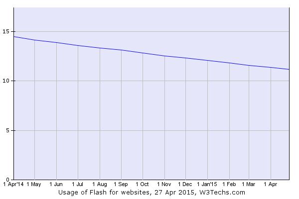 Usage of Flash for websites