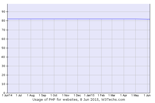 Usage of PHP for websites