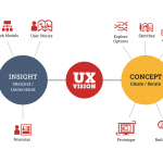 Where does Web Design stand against UX Design?