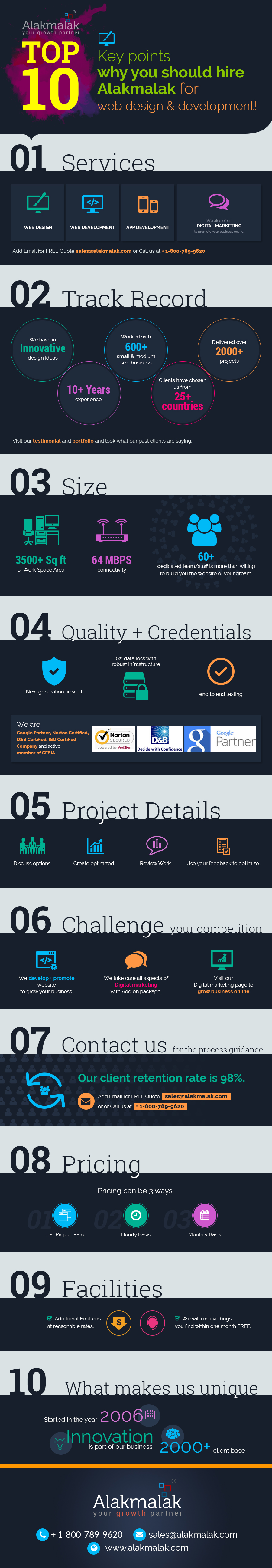 Top 10 key points why you should hire alakmalak for web design development