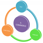Why an ecommerce website needs to be fast to load and tips to do so