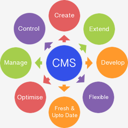 How a Content Management Website can enhance your business by making use of additional features with plug-ins