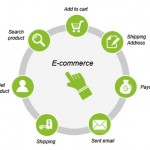 Increase your ecommerce business revenue by making things that matter, simpler