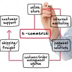 How eCommerce software can solve your shopping cart requirements