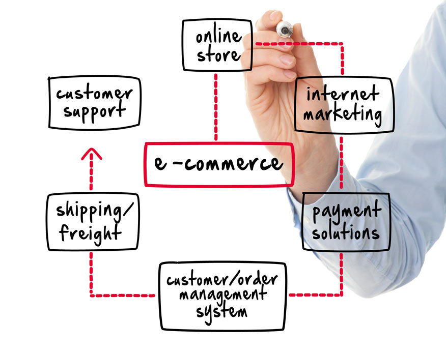 How eCommerce software can solve your shopping cart reqirements