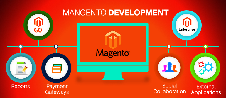 Magento Website Development - Best CMS Platform for eCommerce Solutions