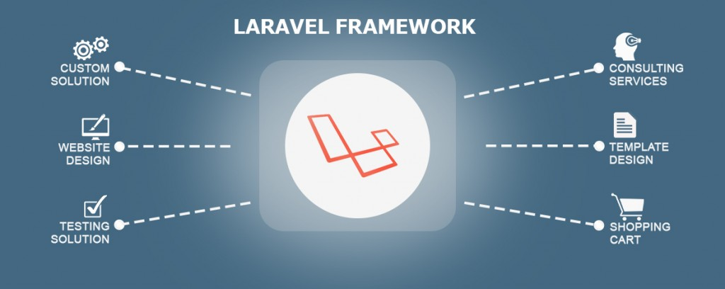 How PHP and OOPs concepts meet the perfect match with Laravel Framework