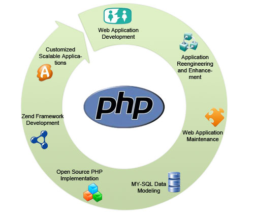 Why PHP is one of the most popular Web development language