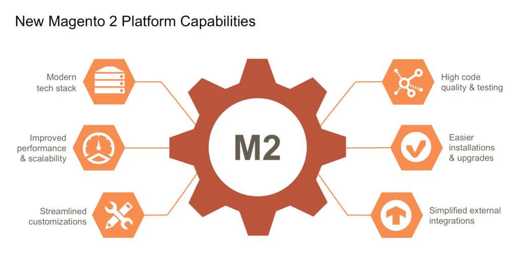 Why should you upgrade to Magento 2?
