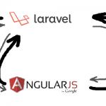 E-Commerce Development With Magento – Using Angular JS