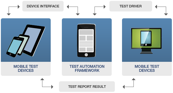 How A/B Split Testing Help you on Android Mobile Application?