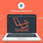 Website development with Laravel – Easy to maintain due to module structure