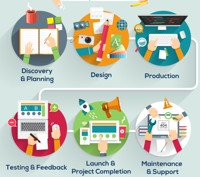 PHP Web Development Process