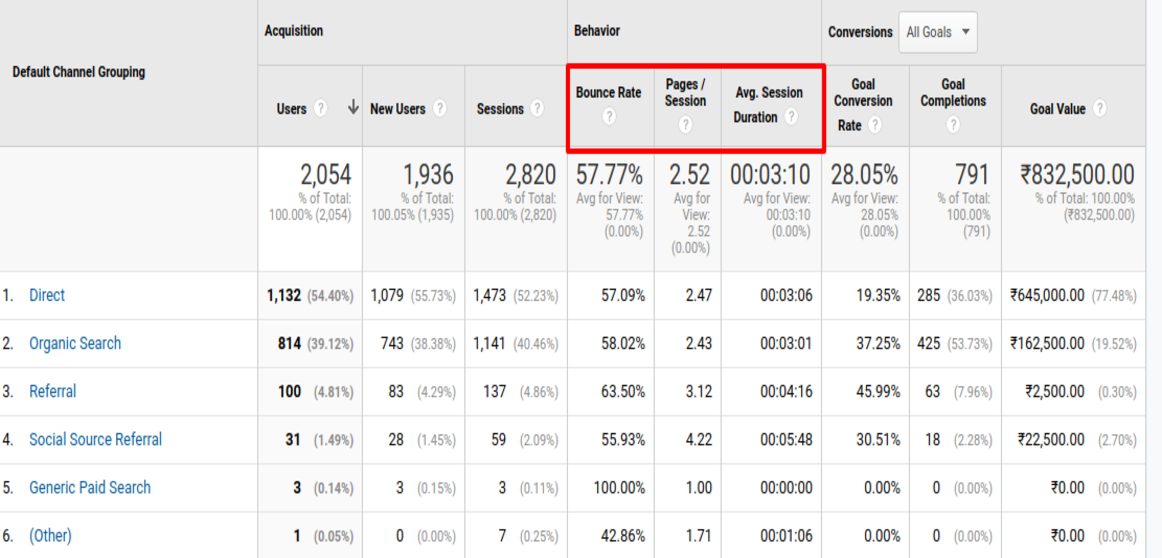 Google Analytics Additional Data
